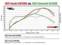 Honda CRF300L 2021 vs. Gráfico de Comparação Kawasaki KLX300 Dyno 2021